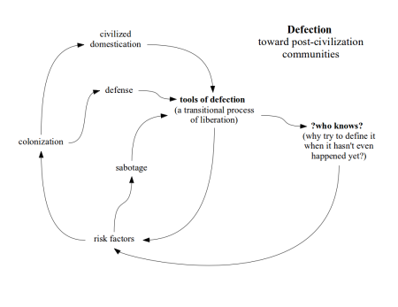 A diagram illustrating colonizing processes and pathways toward liberation